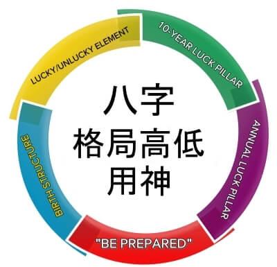 chinese birth reading