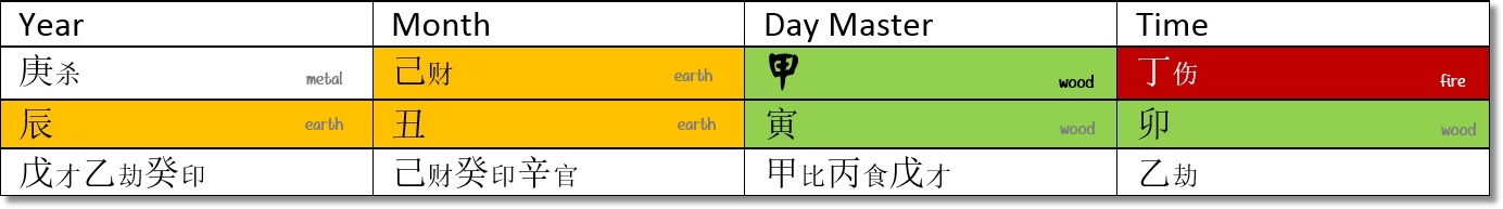 chinese birth reading chart