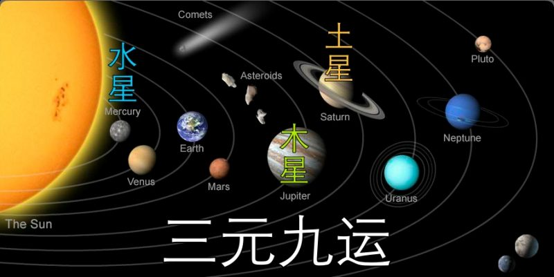 feng shui and astronomy