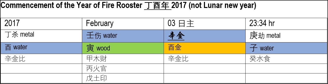 2017-year-of-rooster-forecast