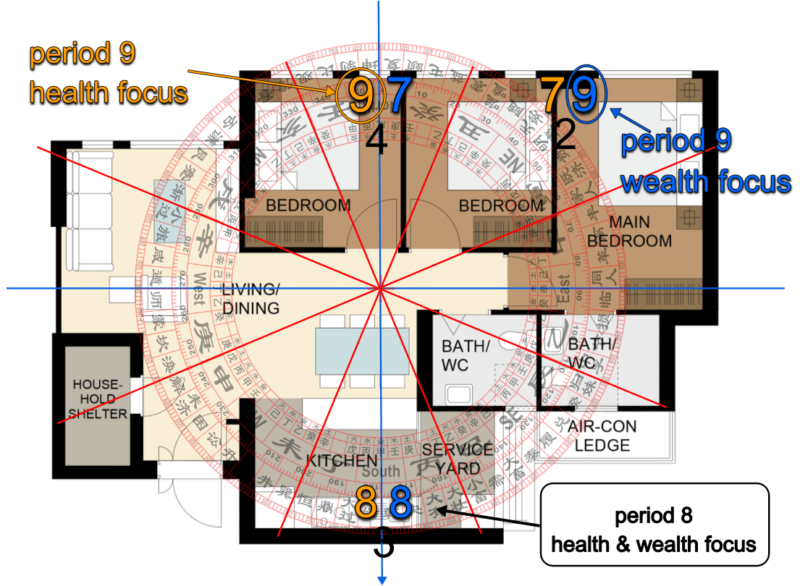 feng shui period 9 confusion